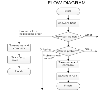 essential diagram asp net samples   syncfusionthis sample lets you to create various flow diagrams using symbols designed   the symbol designer utility  the sample shows how to programmatically load